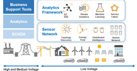 Gaining Visibility of the Low Voltage Grid