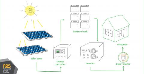 OSGP vs. Solar Inverters