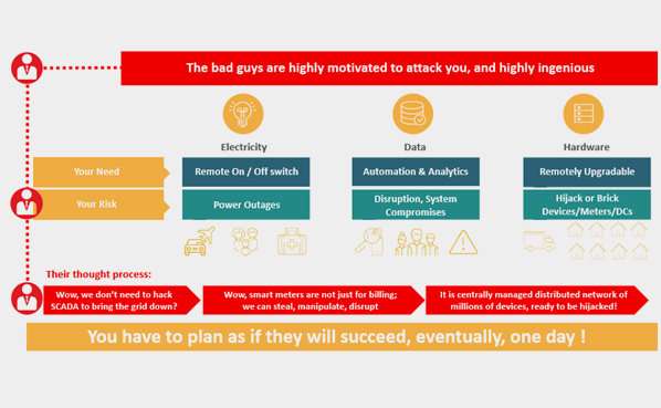 Your Low Voltage Smart Grid is a tempting target