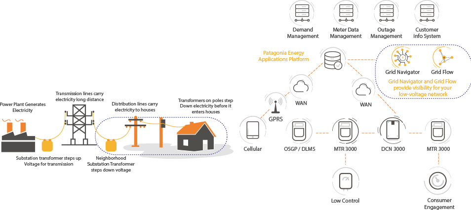To gain business and operations insight from smart grid analytics